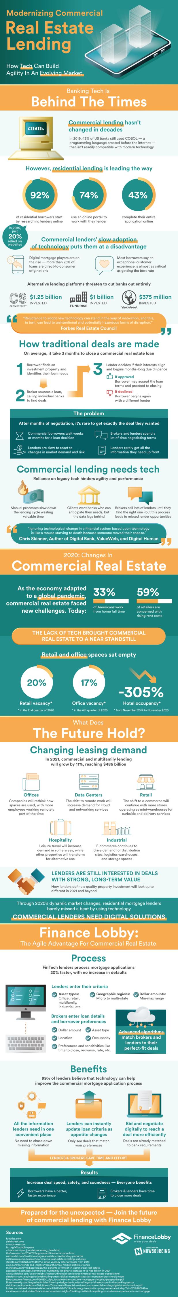 Modernizing Commercial Real Estate Lending